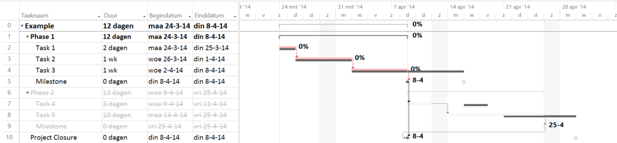 A Tracking Gantt view where some tasks are made inactive.